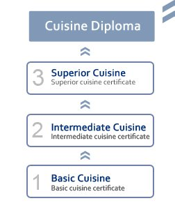 Le Grand Diplôme - Cuisine diploma and certificates in Paris