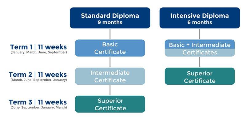 Le Cordon Bleu Diploma