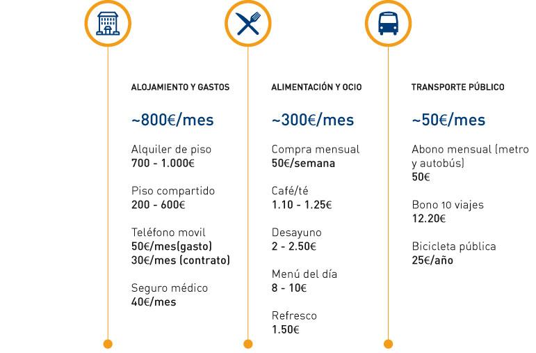 coste_vivir_madrid