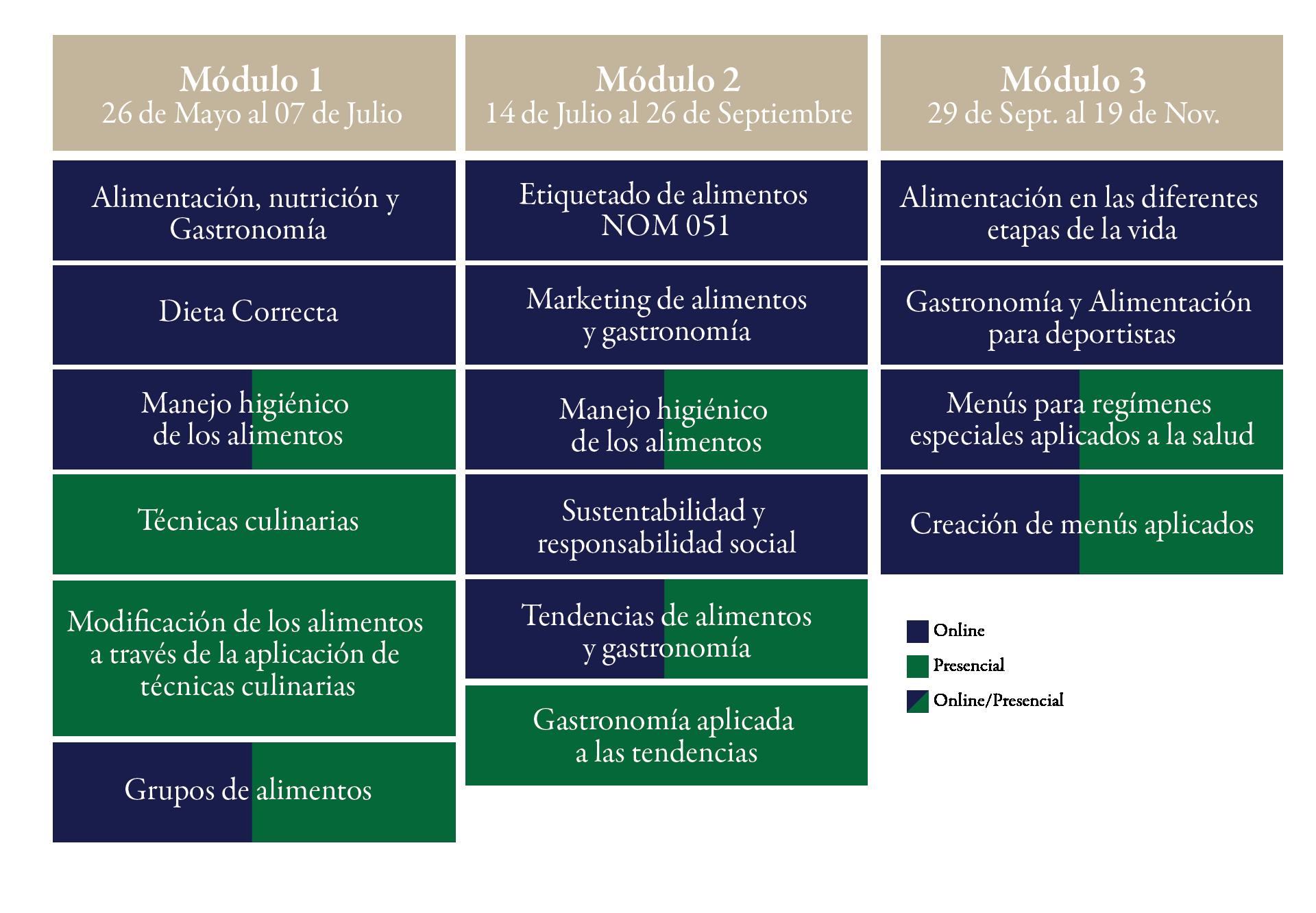 Estructura Academica Diplomado en Alimentacion y Gastronomia Saludable