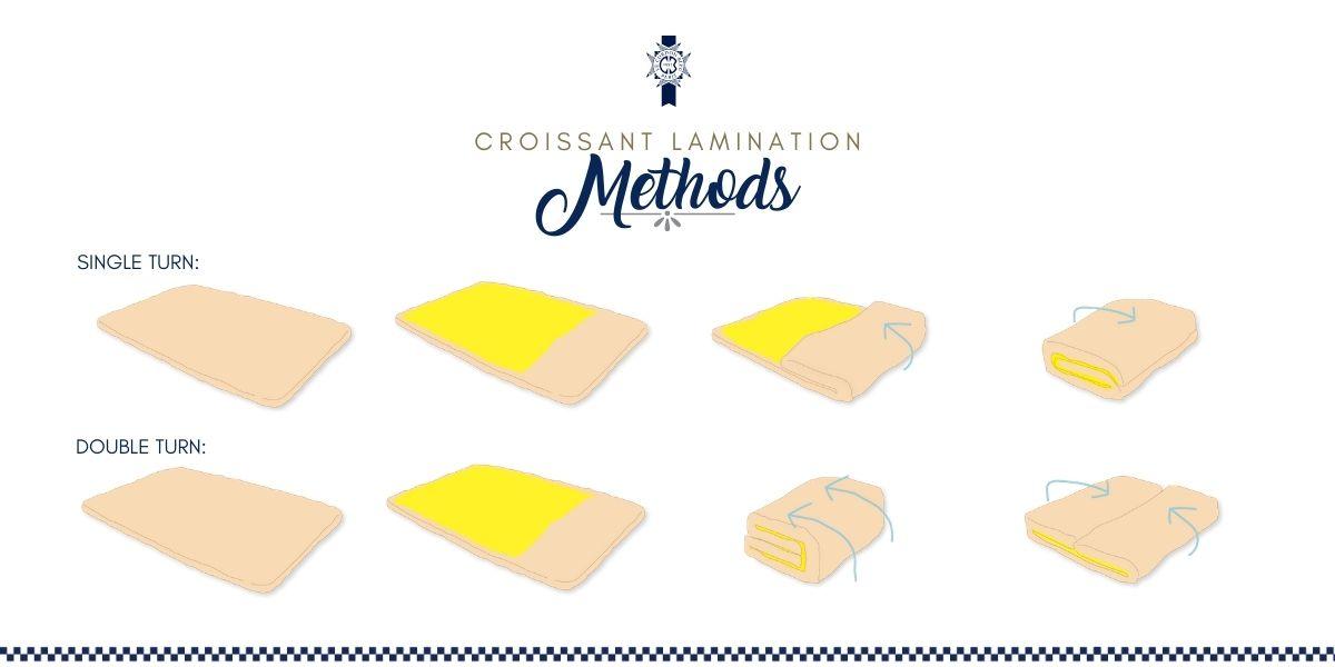 Croissant Lamination Methods - Le Cordon Bleu