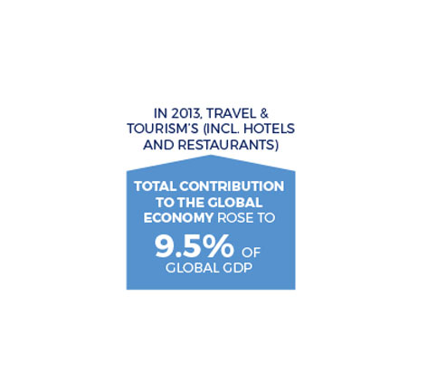 travel and tourism industry infographics