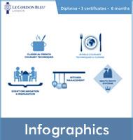 Diplome de Pâtisserie - Infographics