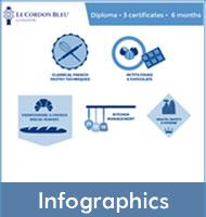 Intensive Diplôme de Pâtisserie- Infographics